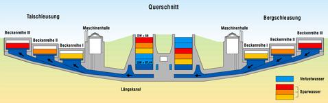 schleuse-hohenwarthe-querschnitt1
